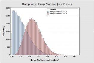 Range Statistics for n='2' and n=5