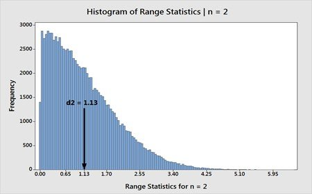 Histogram of Range Statistics for n=2