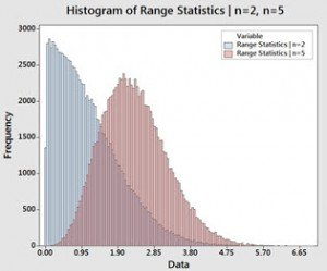 Range Statistics n=2 and n=5
