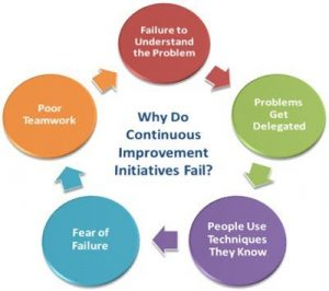 Why Do Continuous Improvement Programs Fail