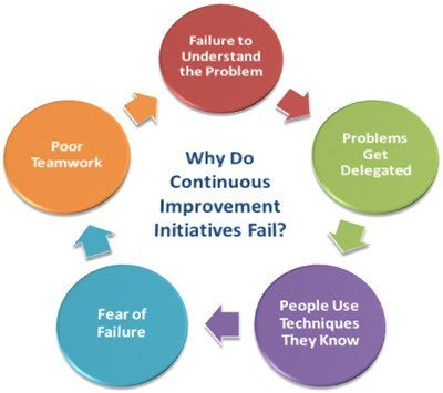 Why Do Continuous Improvement Initiatives Fail