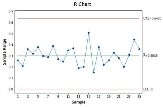 R Chart