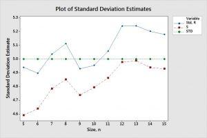 Xbar R Chart versus Xbar S Chart