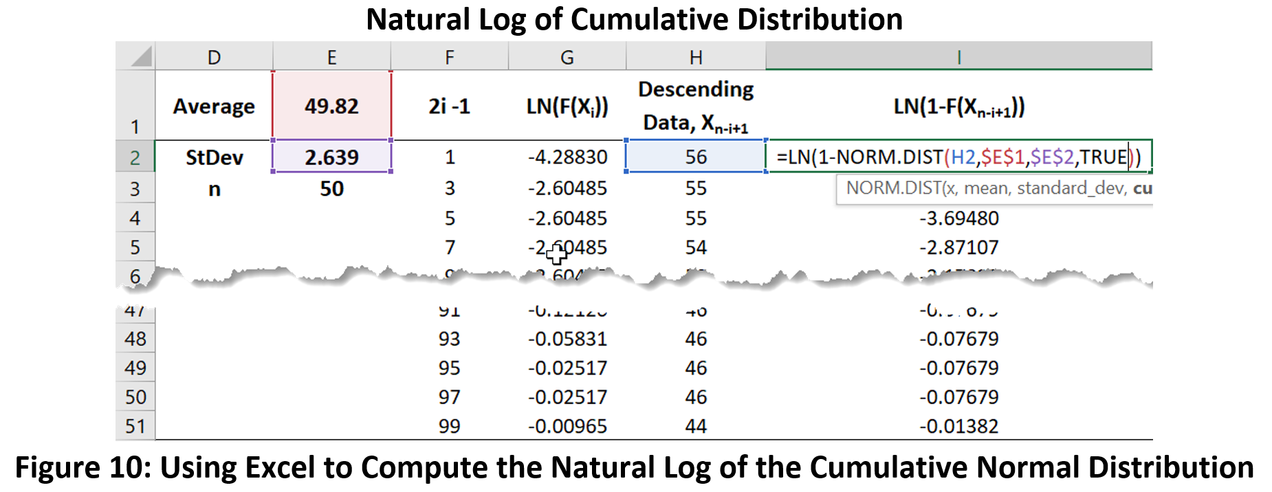 Figure 10: Natural Log of Cumulative Normal Distribution