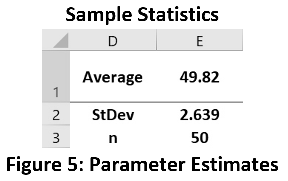 Figure 5: Parameter Estimates