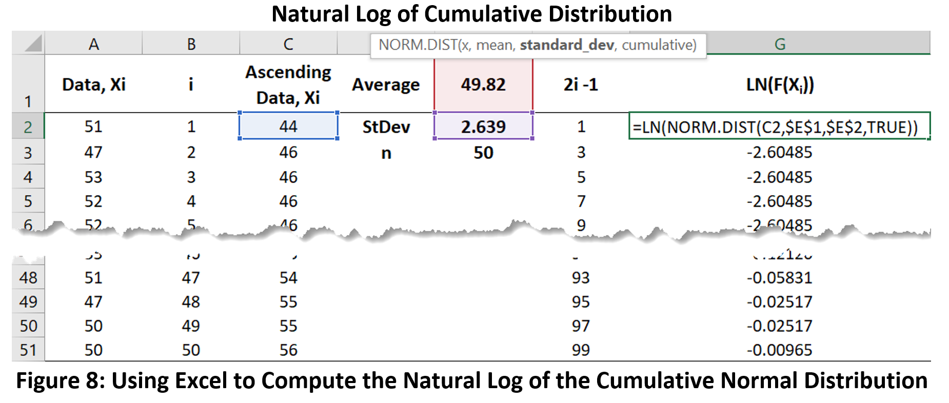 Figure 8: Cumulative Normal Distribution Calculations
