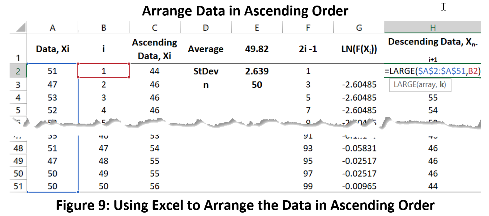 Figure 9: Data in Ascending Order - Normal Distribution